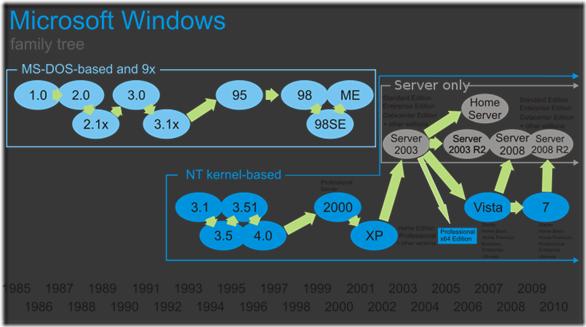 800px-Windows_Family_Tree_svg